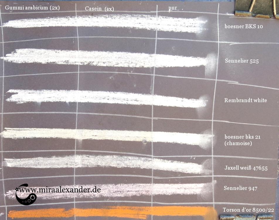 Übersicht der Fixative und deren Auswirkung auf die Pastellkreiden, von Mira Alexander